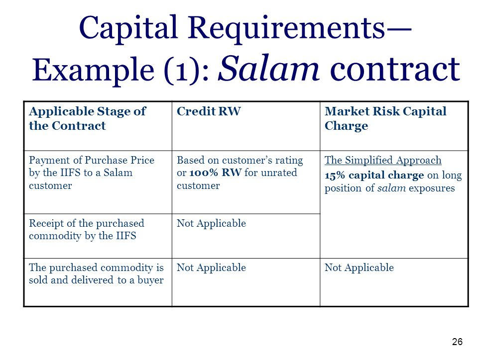 26 Capital Requirements— Example (1): Salam contract Market Risk Capital Charge Credit RWApplicable Stage of the Contract The Simplified Approach 15%