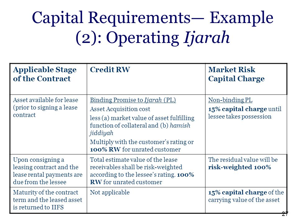 27 Capital Requirements— Example (2): Operating Ijarah Market Risk Capital Charge Credit RWApplicable Stage of the Contract Non-binding PL 15% capital