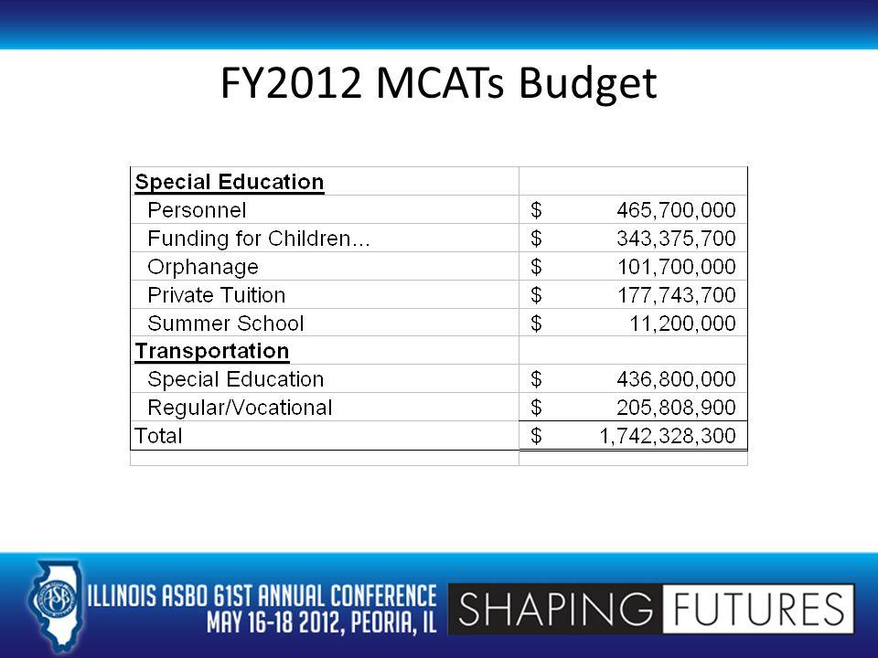 FY2012 MCATs Budget