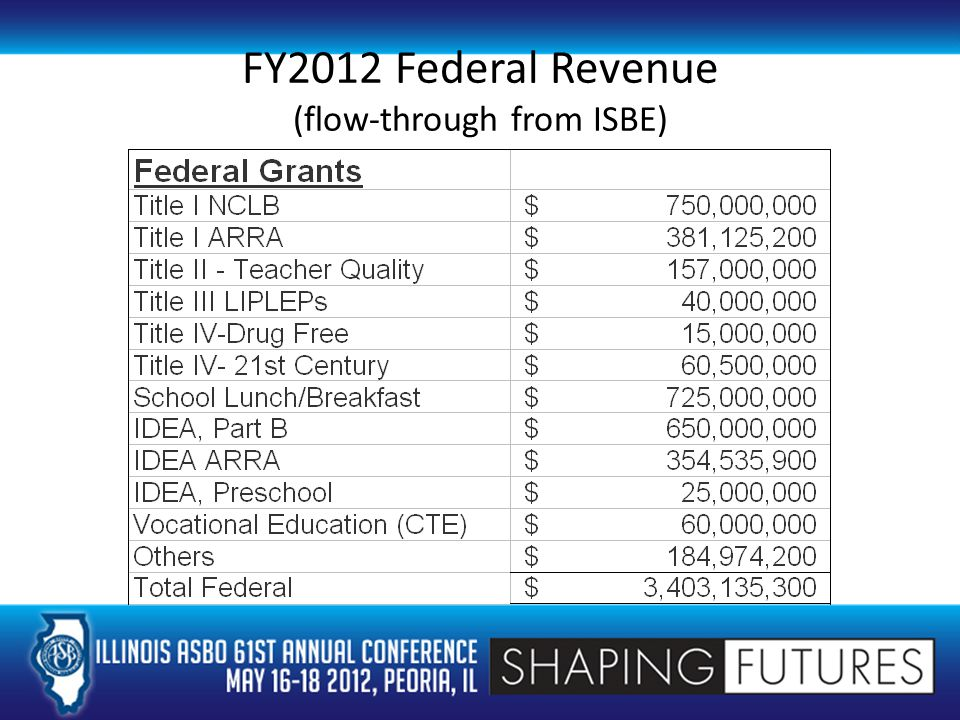 FY2012 Federal Revenue (flow-through from ISBE)