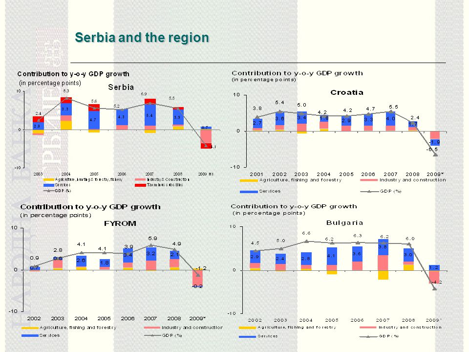 Serbia and the region