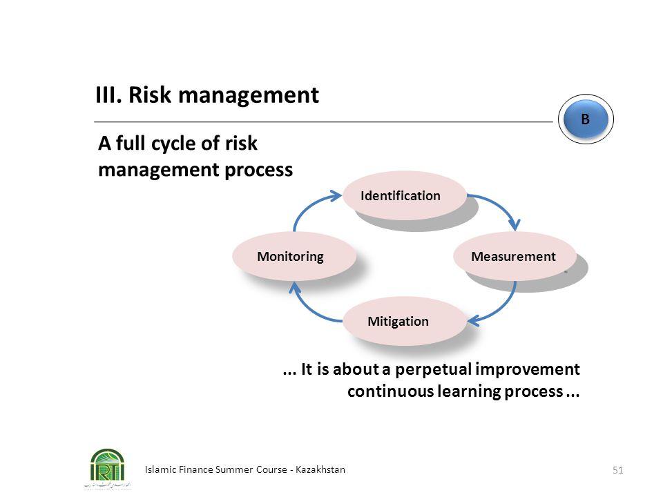 Islamic Finance Summer Course - Kazakhstan 51 B B III. Risk management Identification Monitoring Measurement Mitigation A full cycle of risk managemen