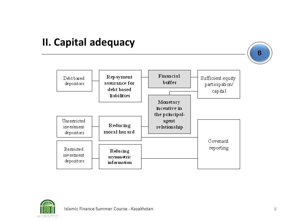 Islamic Finance Summer Course - Kazakhstan 8 B B II. Capital adequacy