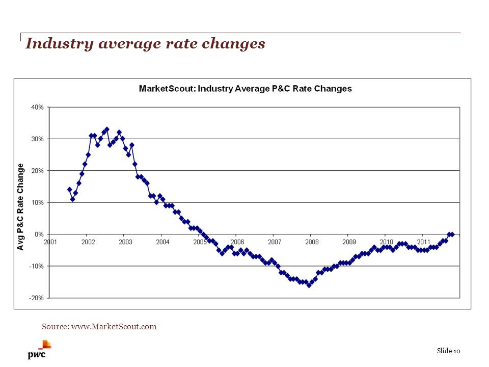 Slide 10 Industry average rate changes Source: www.MarketScout.com