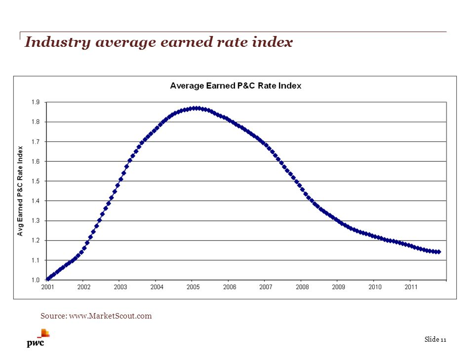 Slide 11 Industry average earned rate index Source: www.MarketScout.com