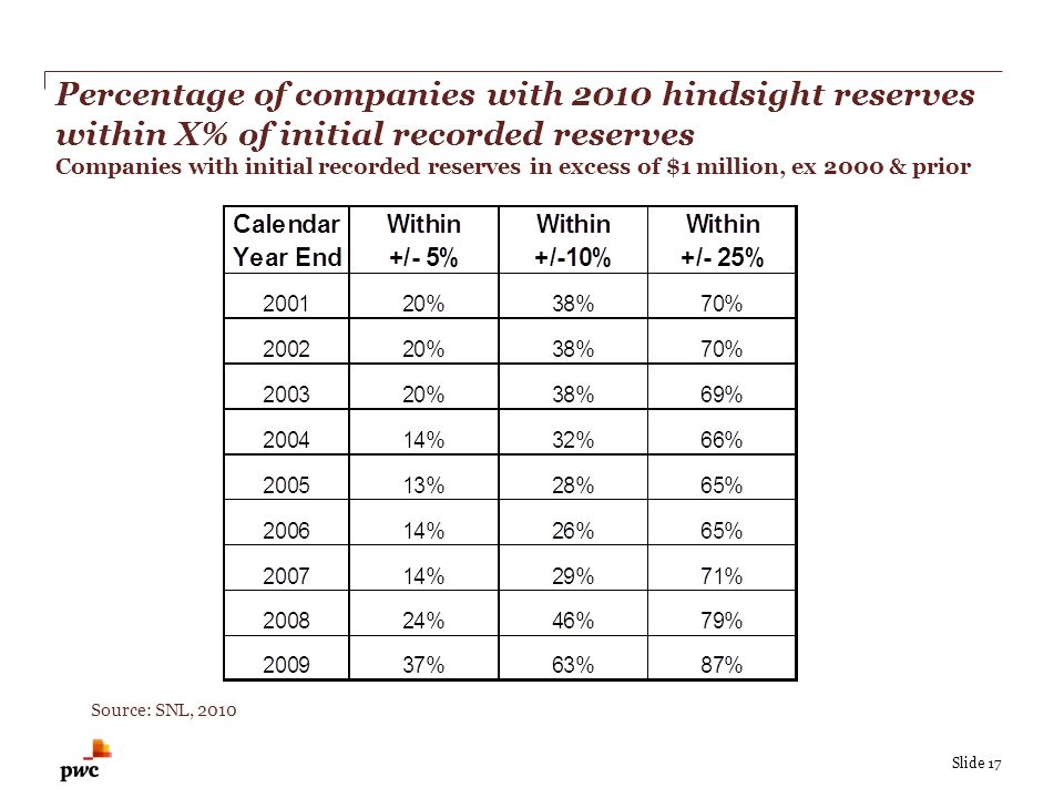 Slide 17 Percentage of companies with 2010 hindsight reserves within X% of initial recorded reserves Companies with initial recorded reserves in excess of $1 million, ex 2000 & prior Source: SNL, 2010