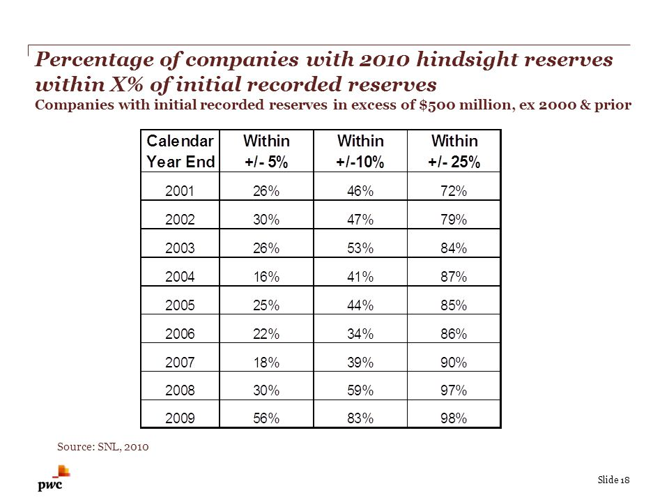 Slide 18 Percentage of companies with 2010 hindsight reserves within X% of initial recorded reserves Companies with initial recorded reserves in excess of $500 million, ex 2000 & prior Source: SNL, 2010
