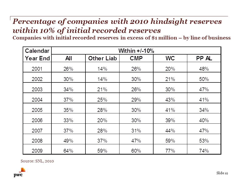 Slide 19 Percentage of companies with 2010 hindsight reserves within 10% of initial recorded reserves Companies with initial recorded reserves in excess of $1 million – by line of business Source: SNL, 2010