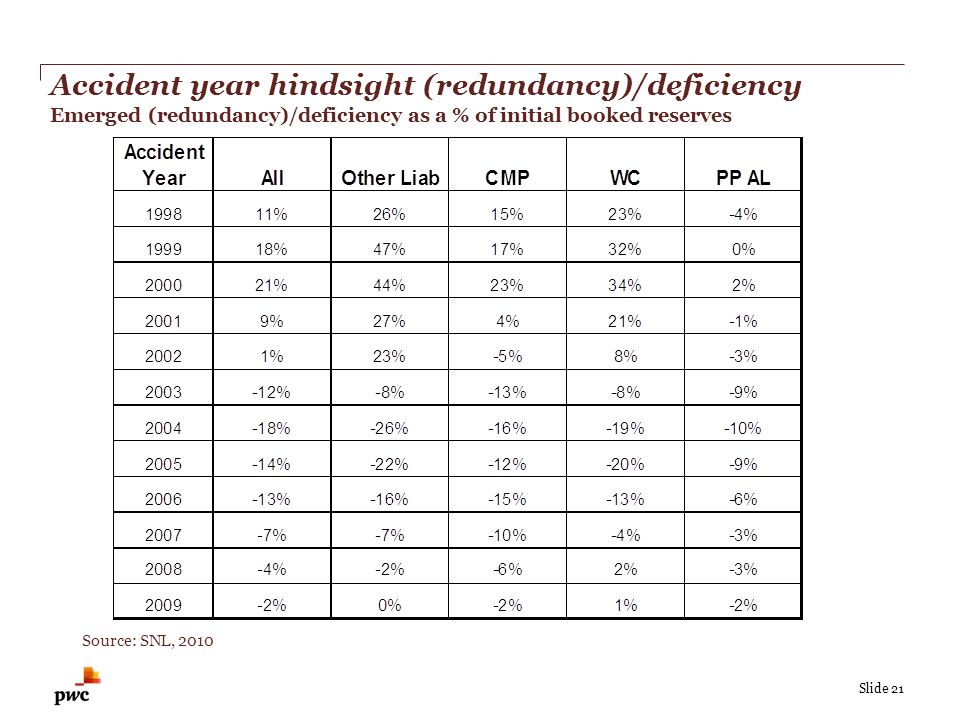 Slide 21 Accident year hindsight (redundancy)/deficiency Emerged (redundancy)/deficiency as a % of initial booked reserves Source: SNL, 2010