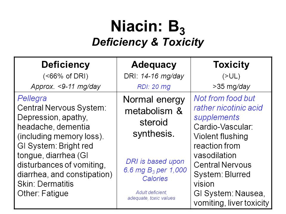 Niacin: B 3 Deficiency & Toxicity Deficiency (<66% of DRI) Approx. <9-11 mg/day Adequacy DRI: 14-16 mg/day RDI: 20 mg Toxicity (>UL) >35 mg/day Pelleg
