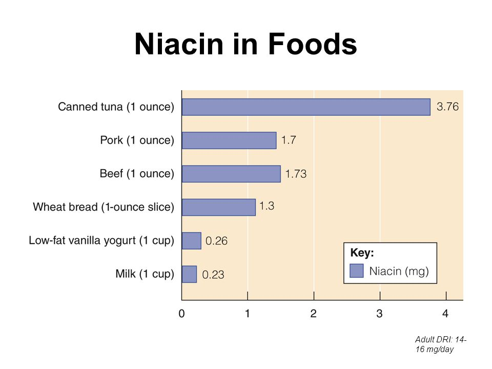 Niacin in Foods Adult DRI: 14- 16 mg/day