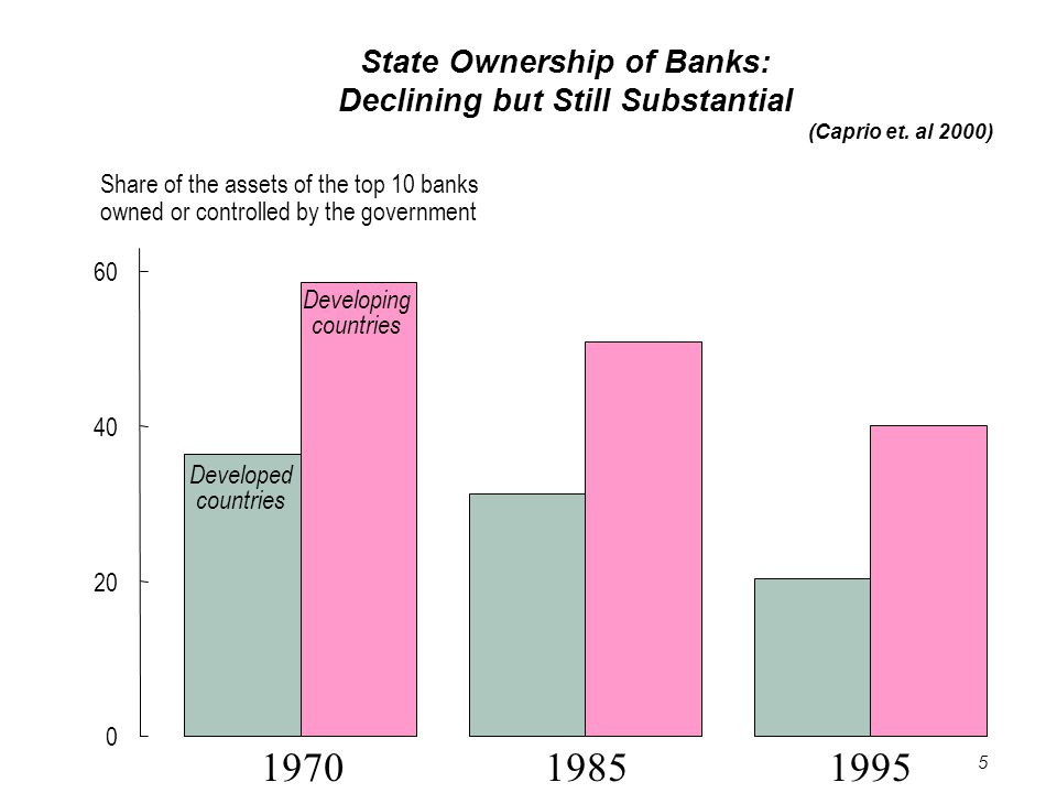 5 State Ownership of Banks: Declining but Still Substantial (Caprio et.