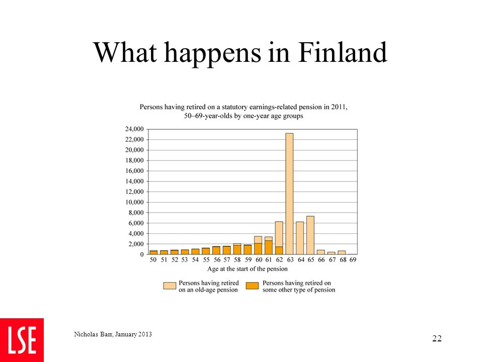 What happens in Finland Nicholas Barr, January 2013 22