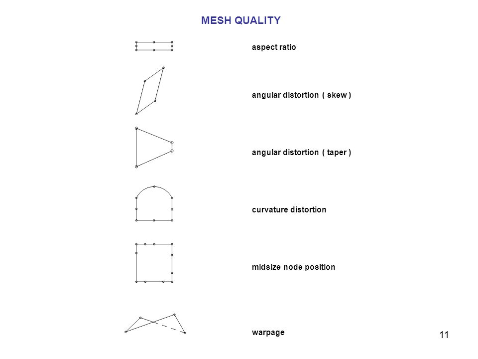 11 MESH QUALITY aspect ratio angular distortion ( skew ) angular distortion ( taper ) curvature distortion midsize node position warpage
