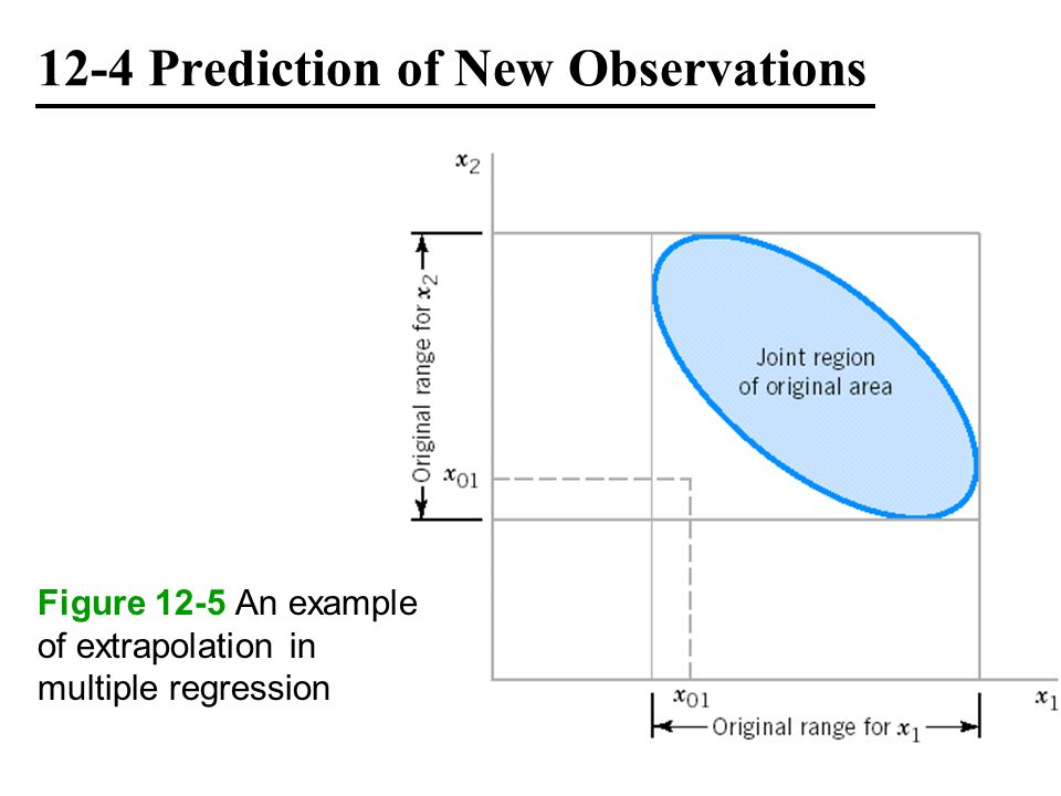 12-4 Prediction of New Observations Figure 12-5 An example of extrapolation in multiple regression