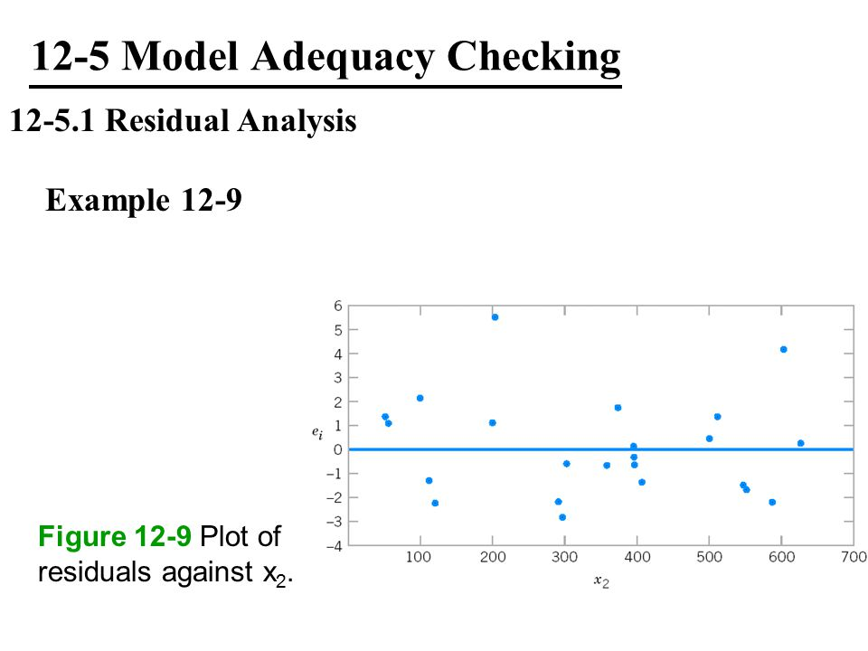 12-5 Model Adequacy Checking 12-5.1 Residual Analysis Example 12-9 Figure 12-9 Plot of residuals against x 2.