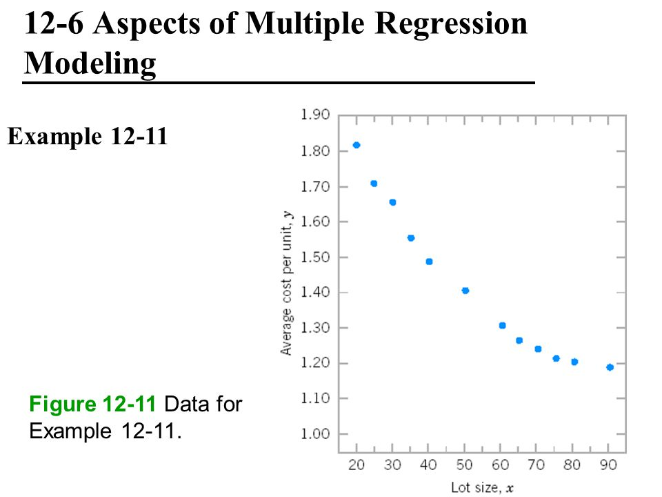 12-6 Aspects of Multiple Regression Modeling Example 12-11 Figure 12-11 Data for Example 12-11.