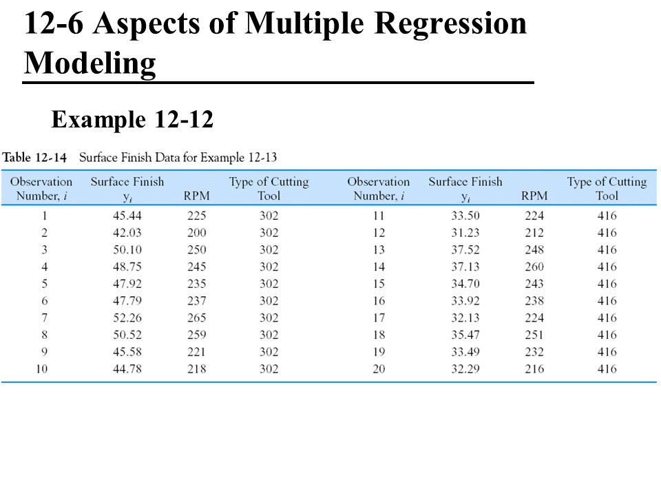 12-6 Aspects of Multiple Regression Modeling Example 12-12