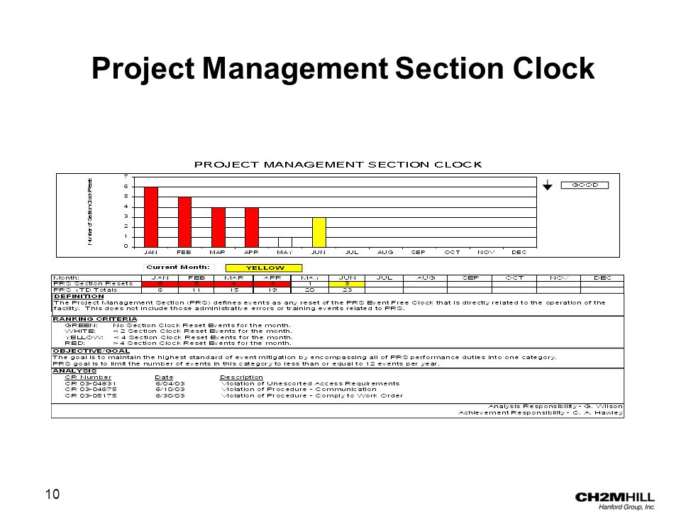 10 Project Management Section Clock