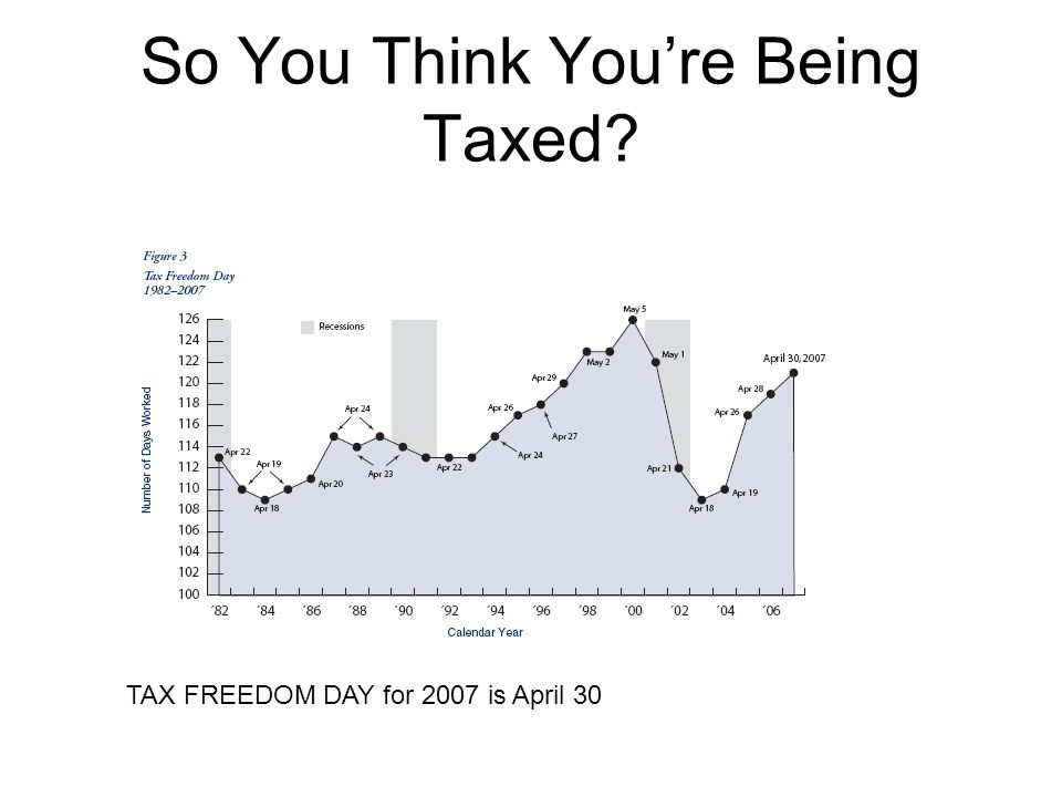 So You Think You're Being Taxed?