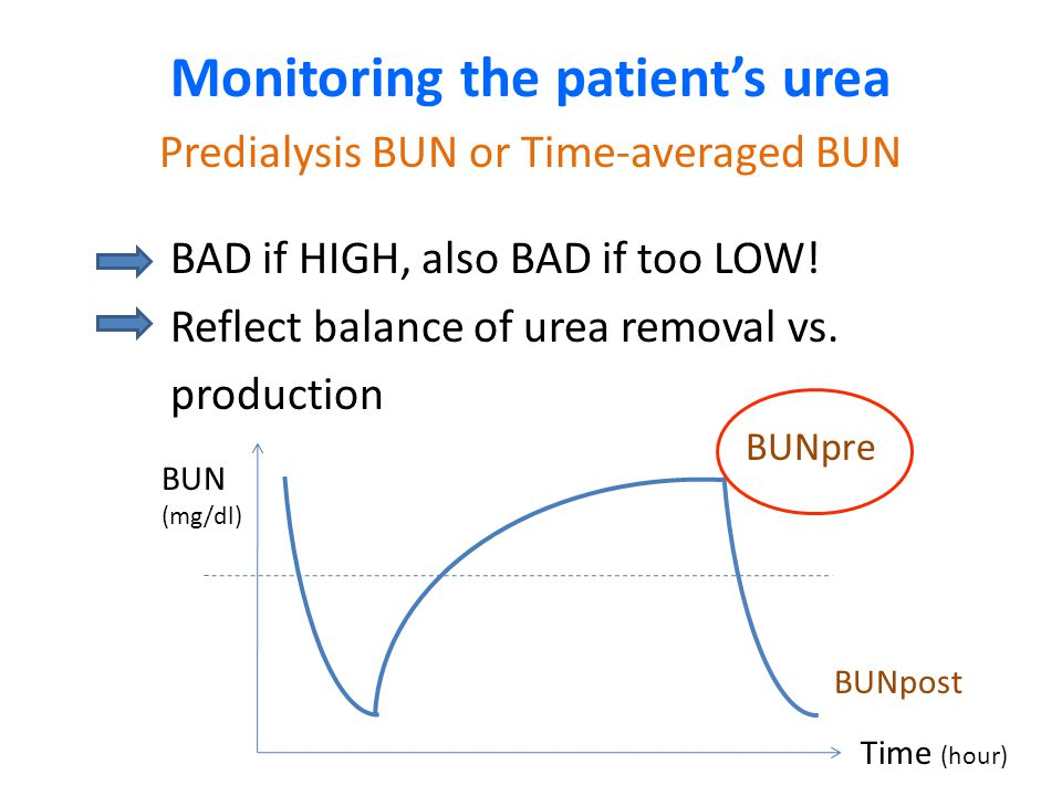 Monitoring the patient's urea Predialysis BUN or Time-averaged BUN BAD if HIGH, also BAD if too LOW! Reflect balance of urea removal vs. production BU