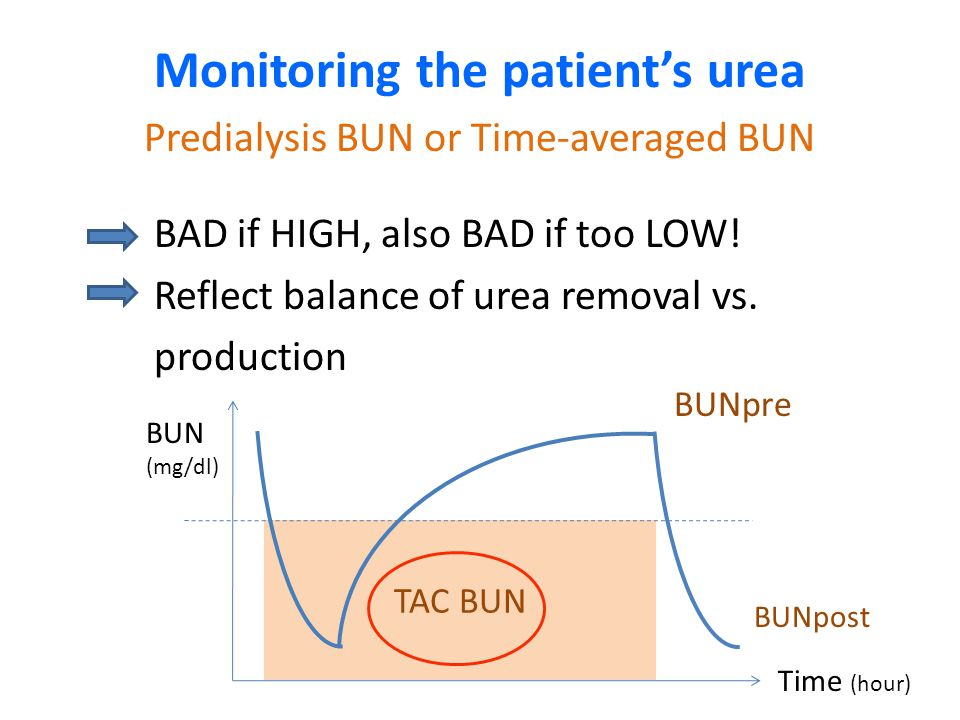 TAC BUN Monitoring the patient's urea Predialysis BUN or Time-averaged BUN BAD if HIGH, also BAD if too LOW! Reflect balance of urea removal vs. produ