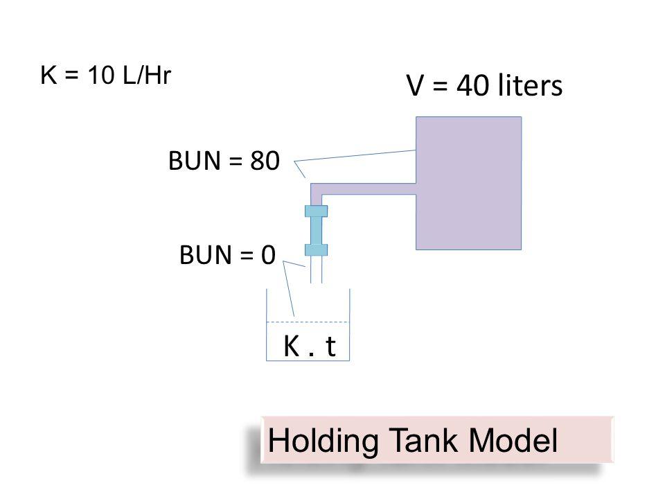 K. t V = 40 liters BUN = 0 BUN = 80 Holding Tank Model K = 10 L/Hr
