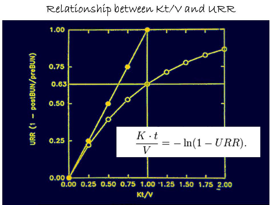 Relationship between Kt/V and URR