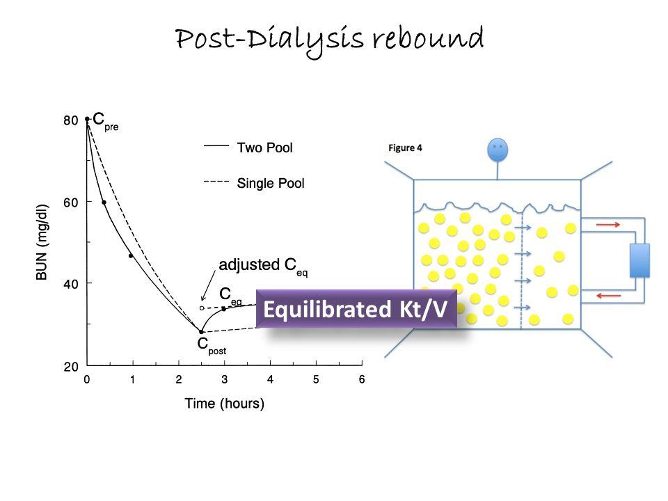 Equilibrated Kt/V