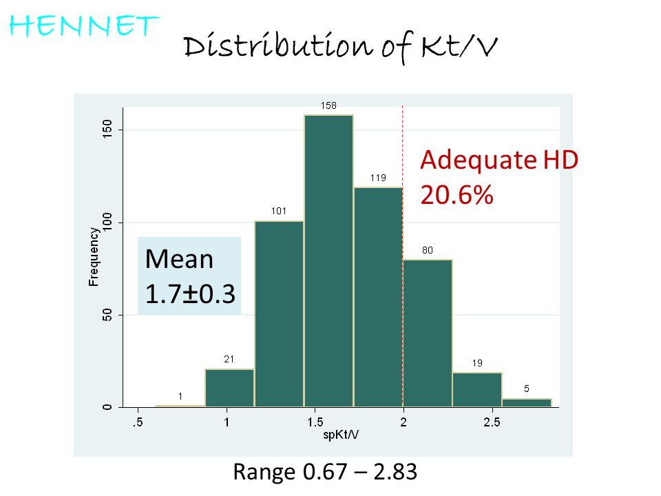 Distribution of Kt/V Adequate HD 20.6% Mean 1.7±0.3 Range 0.67 – 2.83 HENNET