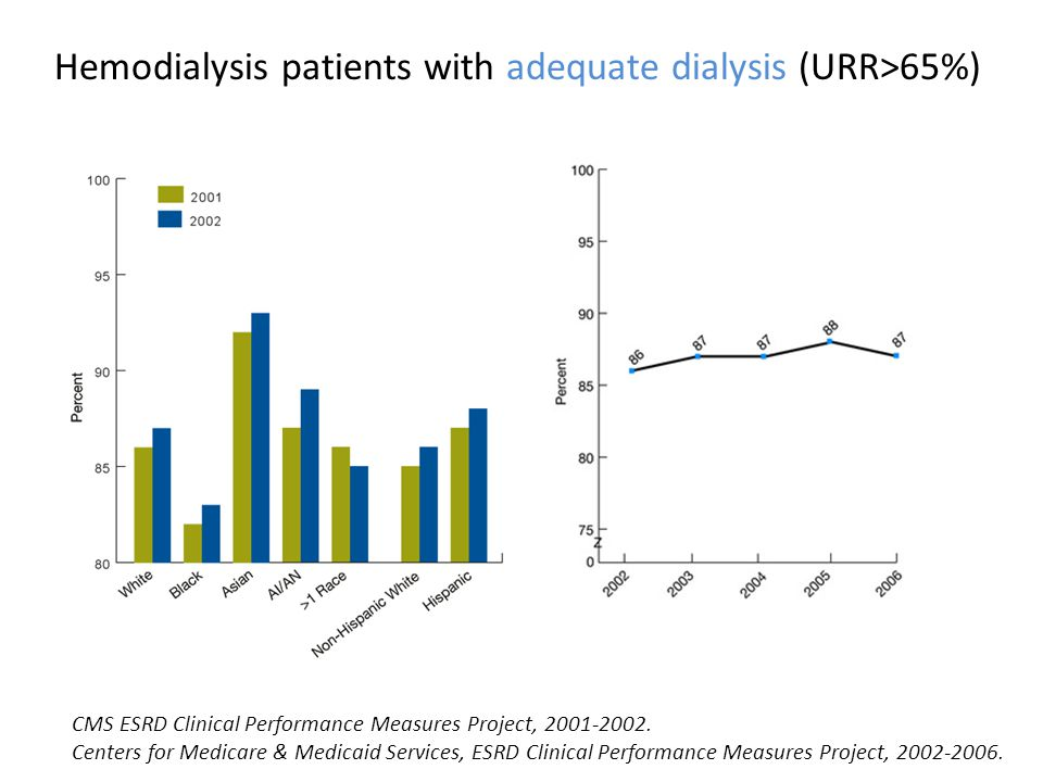 Hemodialysis patients with adequate dialysis (URR>65%) CMS ESRD Clinical Performance Measures Project, 2001-2002. Centers for Medicare & Medicaid Serv