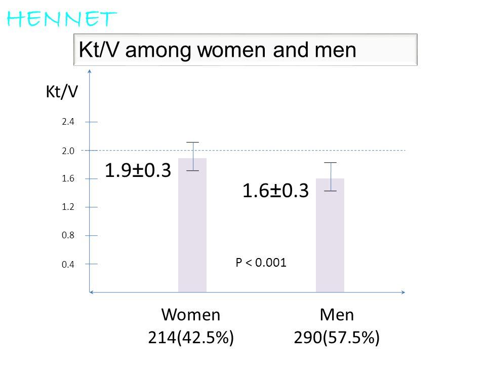 Kt/V among women and men HENNET 0.4 0.8 1.2 1.6 2.0 2.4 Women 214(42.5%) Men 290(57.5%) Kt/V 1.9±0.3 P < 0.001 1.6±0.3