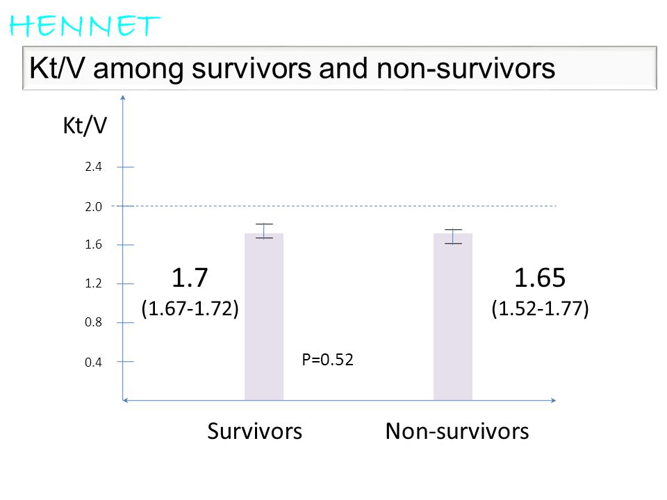 Kt/V among survivors and non-survivors HENNET 0.4 0.8 1.2 1.6 2.0 2.4 SurvivorsNon-survivors Kt/V 1.65 (1.52-1.77) 1.7 (1.67-1.72) P=0.52