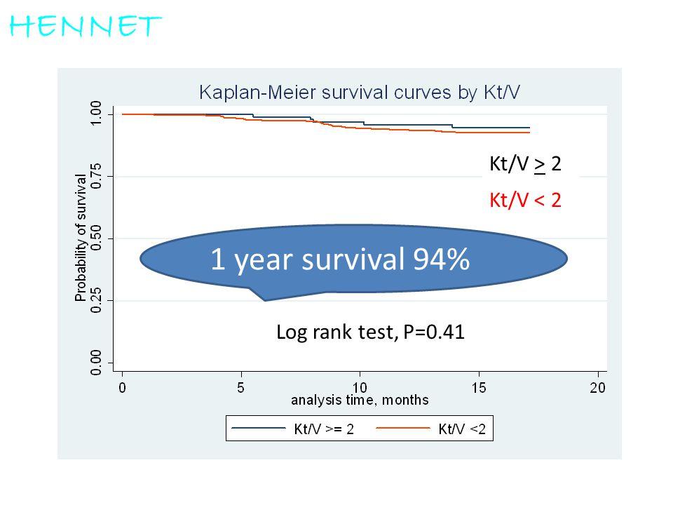 Log rank test, P=0.41 Kt/V > 2 Kt/V < 2 HENNET 1 year survival 94%