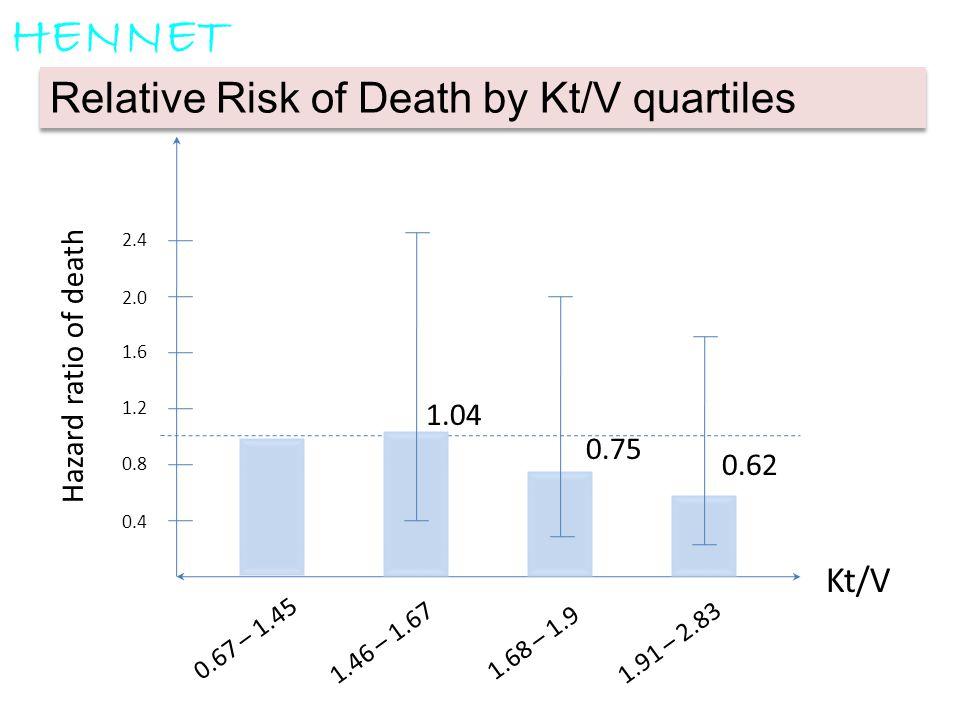 0.4 0.8 1.2 1.6 2.0 2.4 0.67 – 1.45 1.46 – 1.67 1.68 – 1.9 1.91 – 2.83 Kt/V 0.62 1.04 0.75 Hazard ratio of death Relative Risk of Death by Kt/V quarti