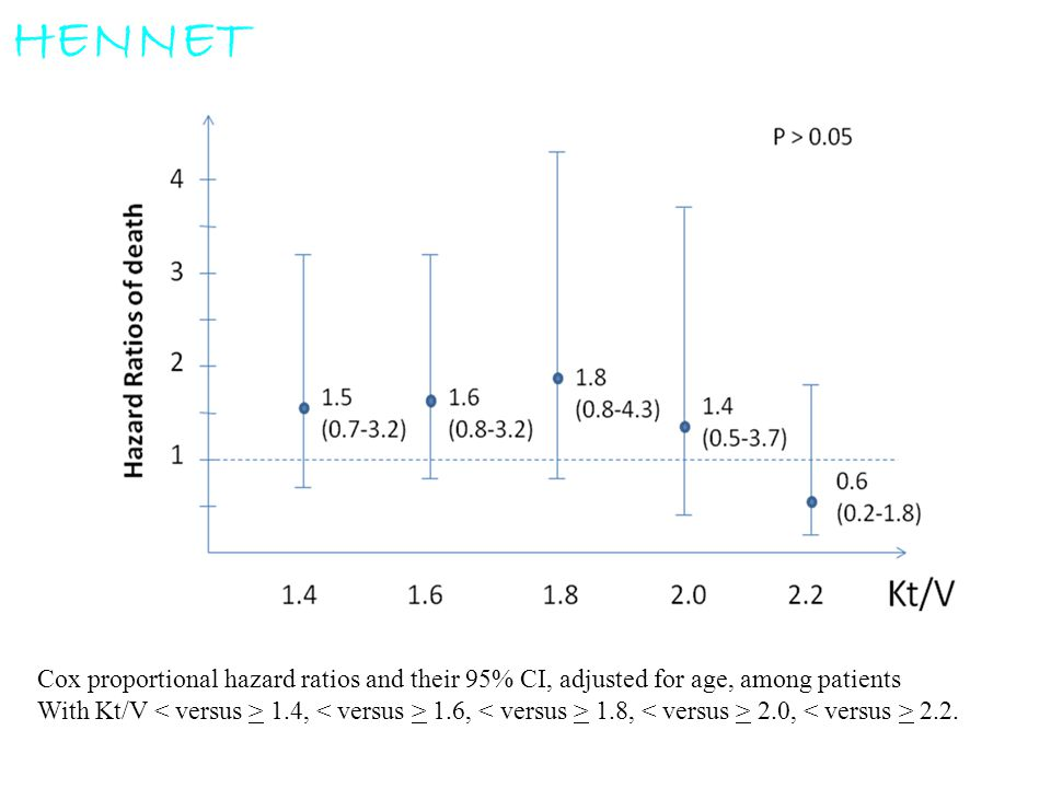 Cox proportional hazard ratios and their 95% CI, adjusted for age, among patients With Kt/V 1.4, 1.6, 1.8, 2.0, 2.2. HENNET