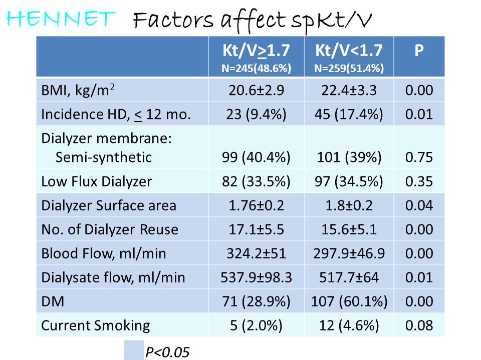 Factors affect spKt/V Kt/V>1.7 N=245(48.6%) Kt/V<1.7 N=259(51.4%) P BMI, kg/m 2 20.6±2.922.4±3.30.00 Incidence HD, < 12 mo.23 (9.4%)45 (17.4%)0.01 Dia