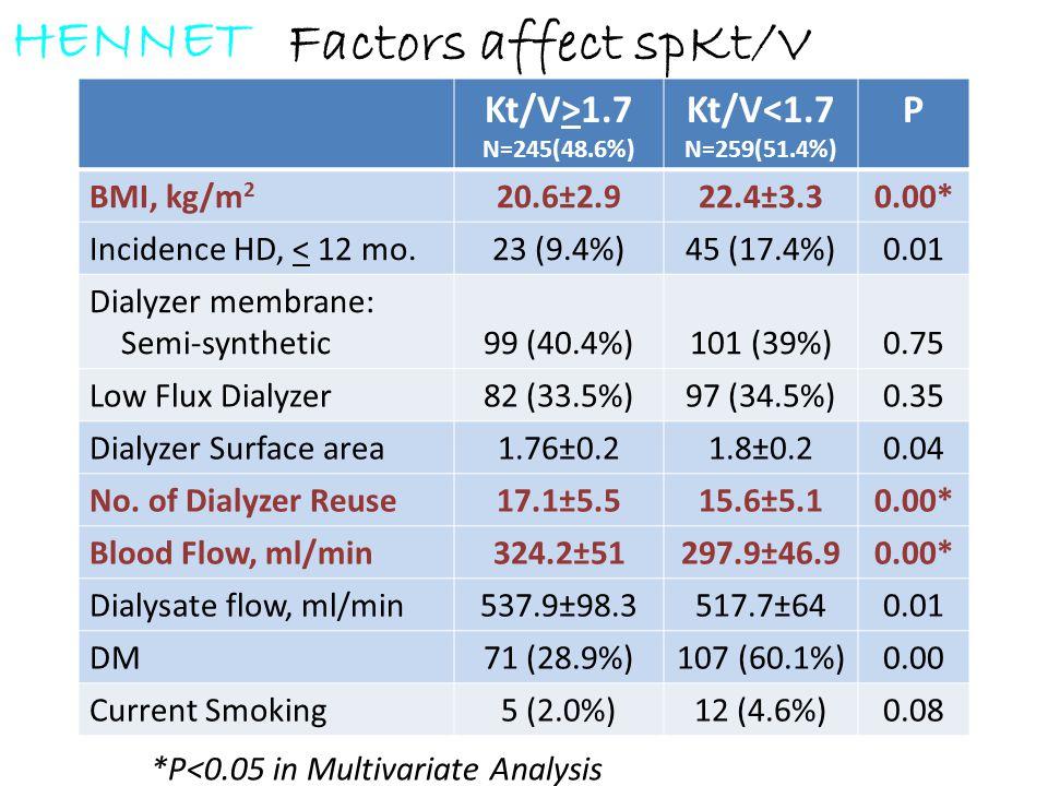 Factors affect spKt/V Kt/V>1.7 N=245(48.6%) Kt/V<1.7 N=259(51.4%) P BMI, kg/m 2 20.6±2.922.4±3.30.00* Incidence HD, < 12 mo.23 (9.4%)45 (17.4%)0.01 Di