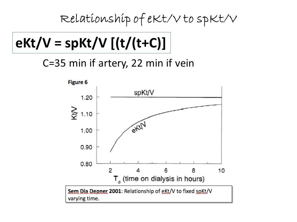 Relationship of eKt/V to spKt/V eKt/V = spKt/V [(t/(t+C)] C=35 min if artery, 22 min if vein