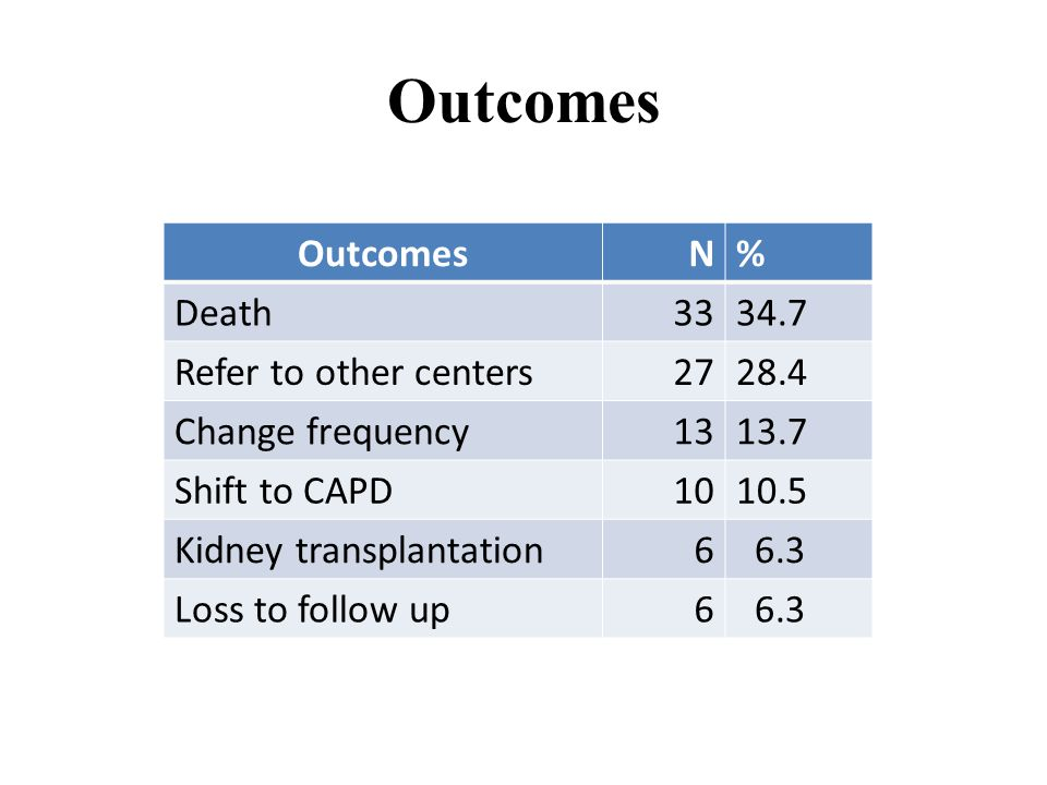 Outcomes N% Death3334.7 Refer to other centers2728.4 Change frequency1313.7 Shift to CAPD1010.5 Kidney transplantation6 6.3 Loss to follow up6 6.3