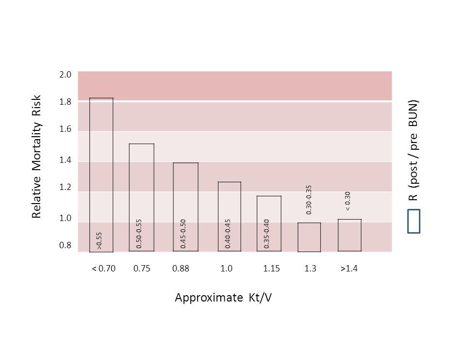 0.8 1.0 1.2 1.4 1.6 1.8 2.0 0.30-0.35 < 0.30 1.4 Approximate Kt/V Relative Mortality Risk R (post / pre BUN) >0.55 0.50-0.55 0.45-0.50 0.40-0.45 0.35-