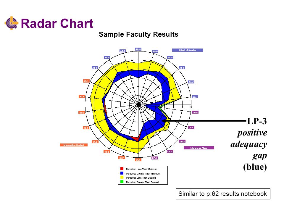 Radar Chart LP-3 positive adequacy gap (blue) Sample Faculty Results Similar to p.62 results notebook
