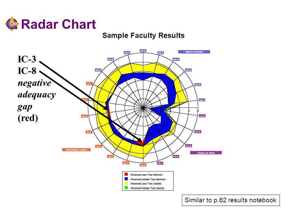Radar Chart IC-6 negative superiority gap (yellow) Sample Faculty Results Similar to p.62 results notebook