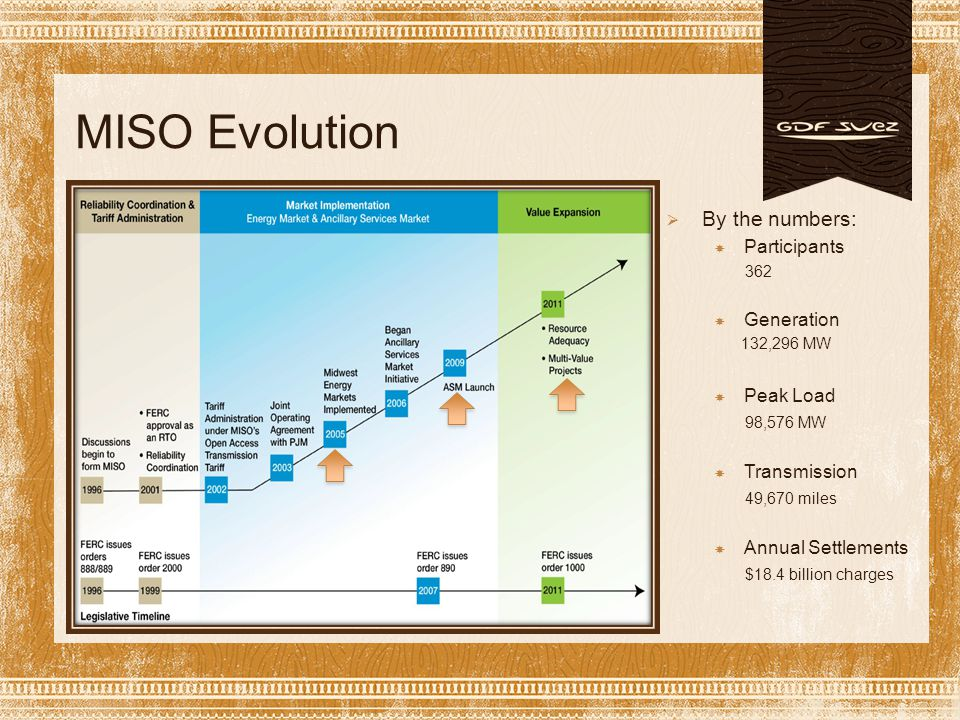 MISO Evolution  By the numbers:  Participants 362  Generation 132,296 MW  Peak Load 98,576 MW  Transmission 49,670 miles  Annual Settlements $18.4 billion charges