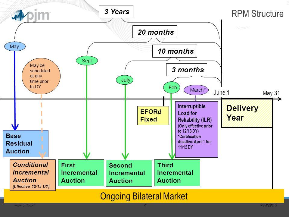 PJM©2013 10 www.pjm.com Illustrative Example of a VRR Curve A VRR Curve is defined for the PJM Region.