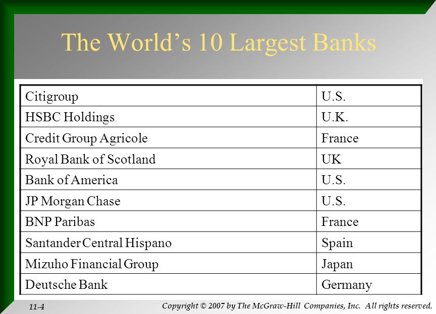 Copyright © 2007 by The McGraw-Hill Companies, Inc. All rights reserved. 11-4 The World's 10 Largest Banks CitigroupU.S. HSBC HoldingsU.K. Credit Grou