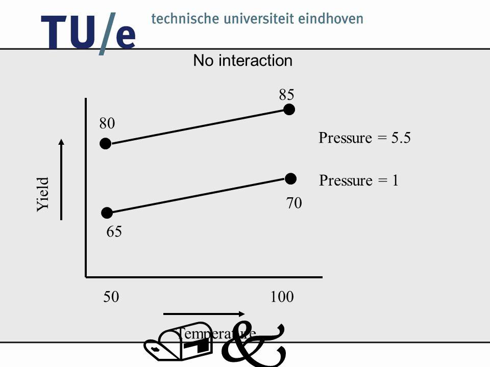 /k No interaction Temperature Yield 50100 Pressure = 5.5 Pressure = 1 65 80 85 70