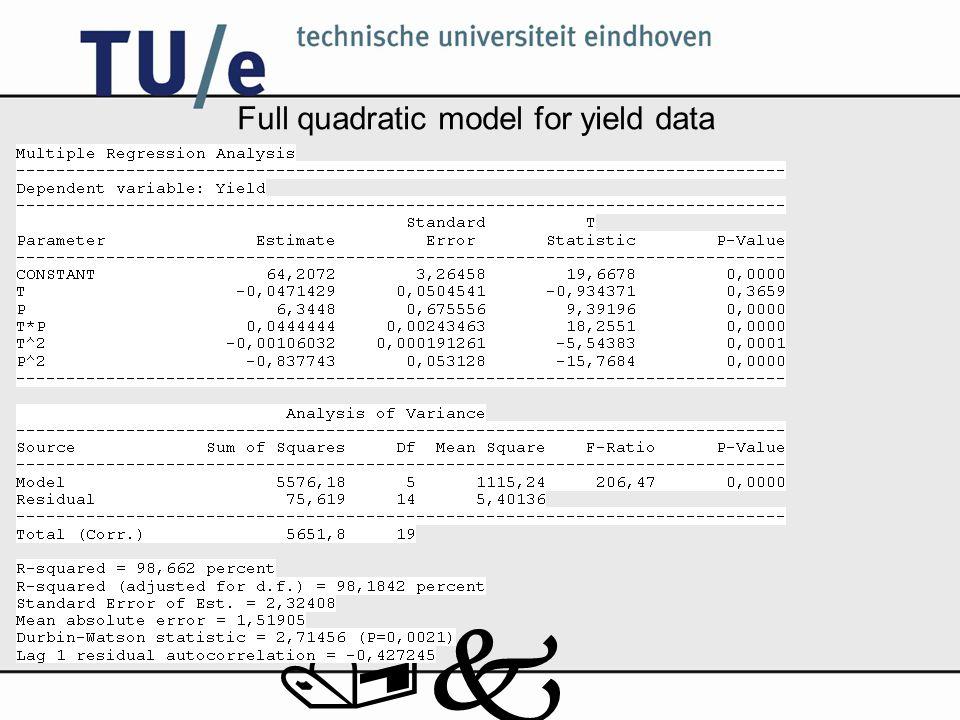 /k Full quadratic model for yield data
