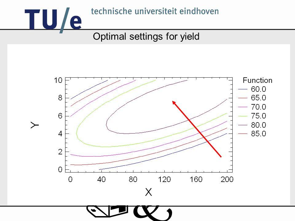 /k Optimal settings for yield
