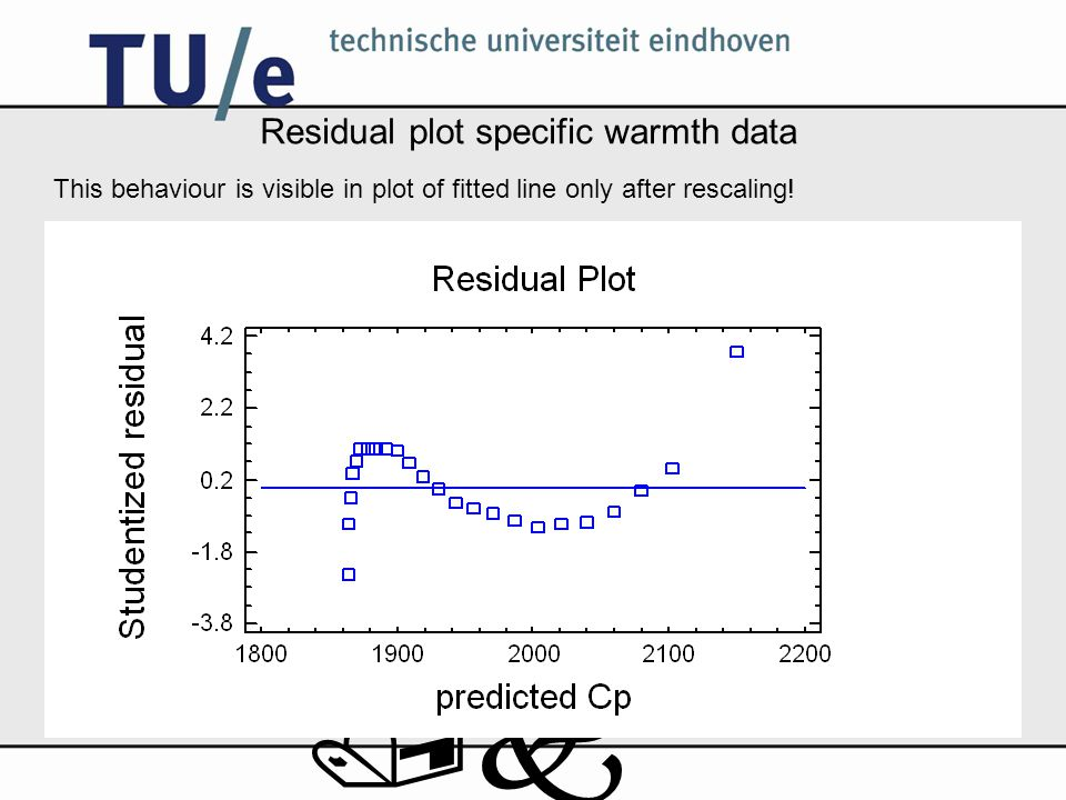 /k Residual plot specific warmth data This behaviour is visible in plot of fitted line only after rescaling!